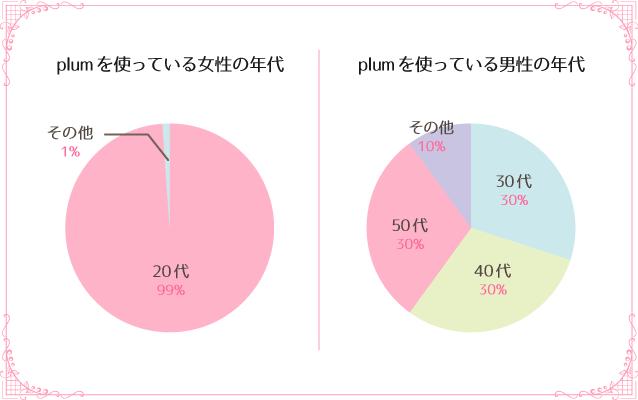 plumを使っている男女別の年齢層 ギャラ飲みサイトplumは危ない?審査や評判の実態を直撃取材!