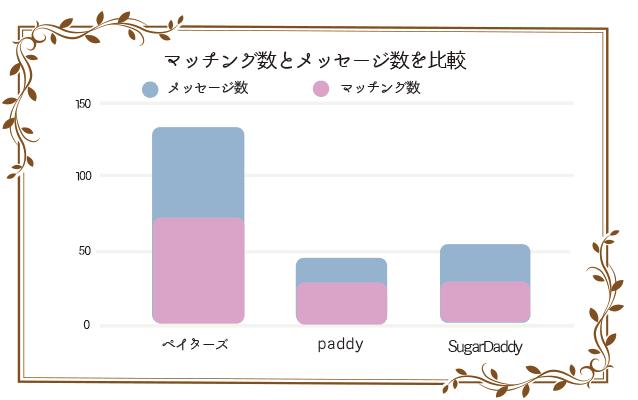 ペイターズ・パディ・シュガーダディのマッチング数を比較